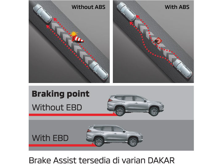 ABS with EBD + BA (Brake Assist)