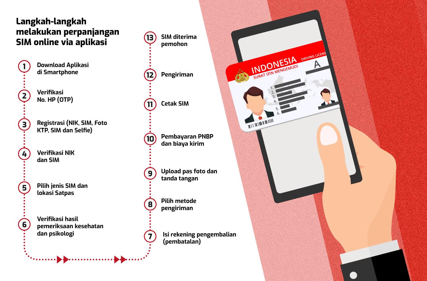 Langkah Perpanjang SIM melalui Aplikasi di Smartphone