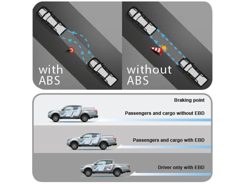 ABS dengan EBD**