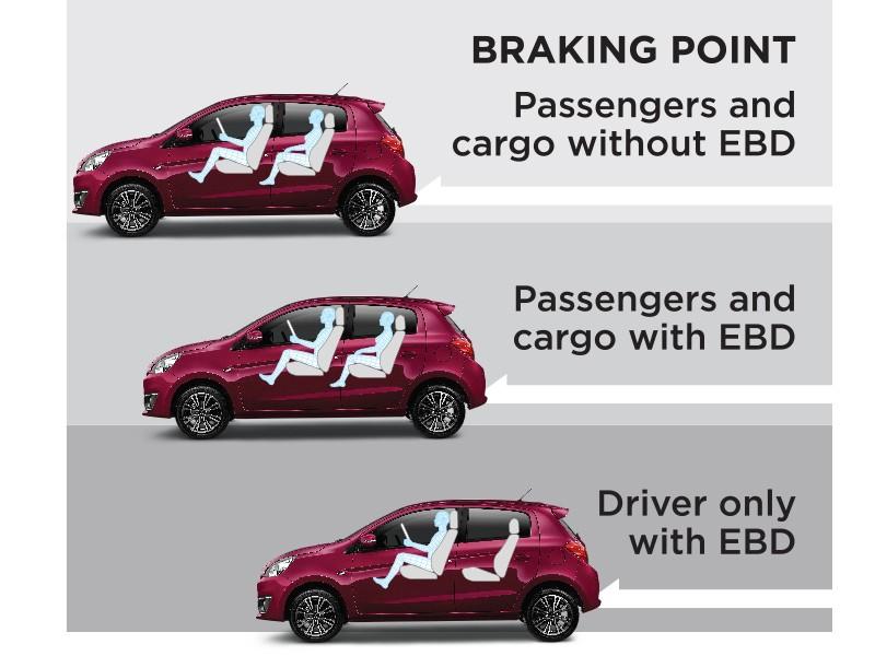 Brake System, 4 ABS + EBD