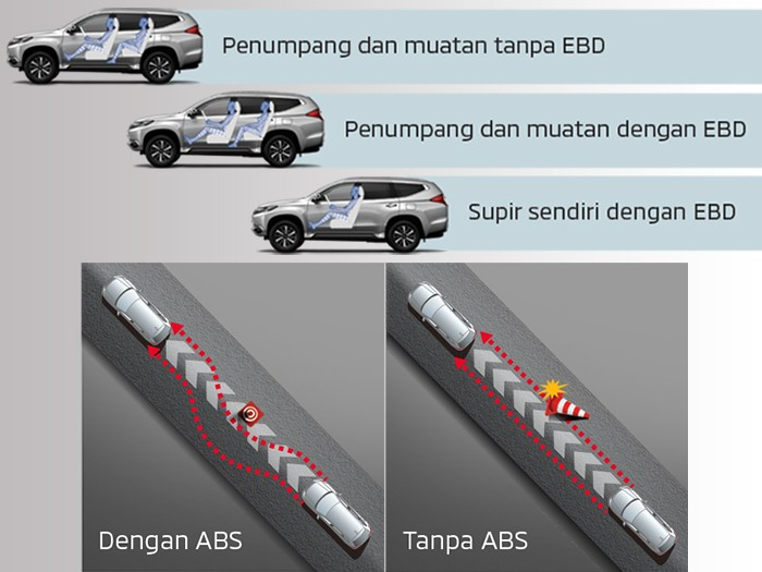 Anti-lock Brake System (ABS) dan Electronic Brake-force Distribution (EBD)